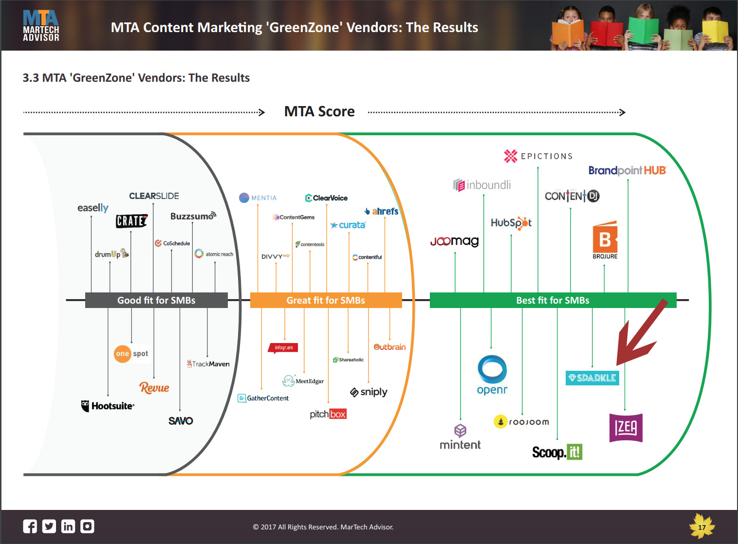 Best-Fit Content Marketing Software