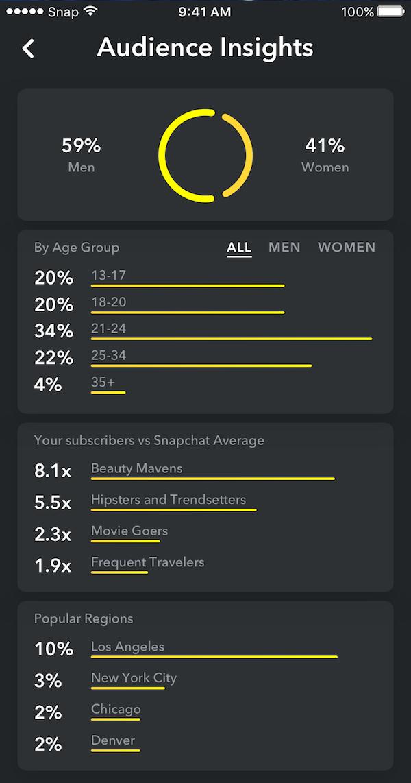 Feb social media updates - Snap Analytics